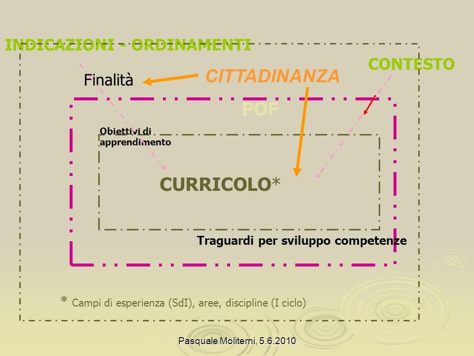 CITTADINANZA POF CURRICOLO* INDICAZIONI - ORDINAMENTI CONTESTO