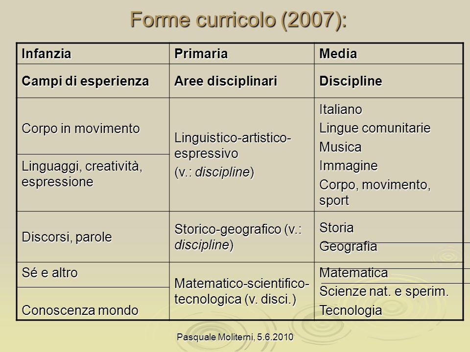 Forme curricolo (2007): Infanzia Primaria Media Campi di esperienza