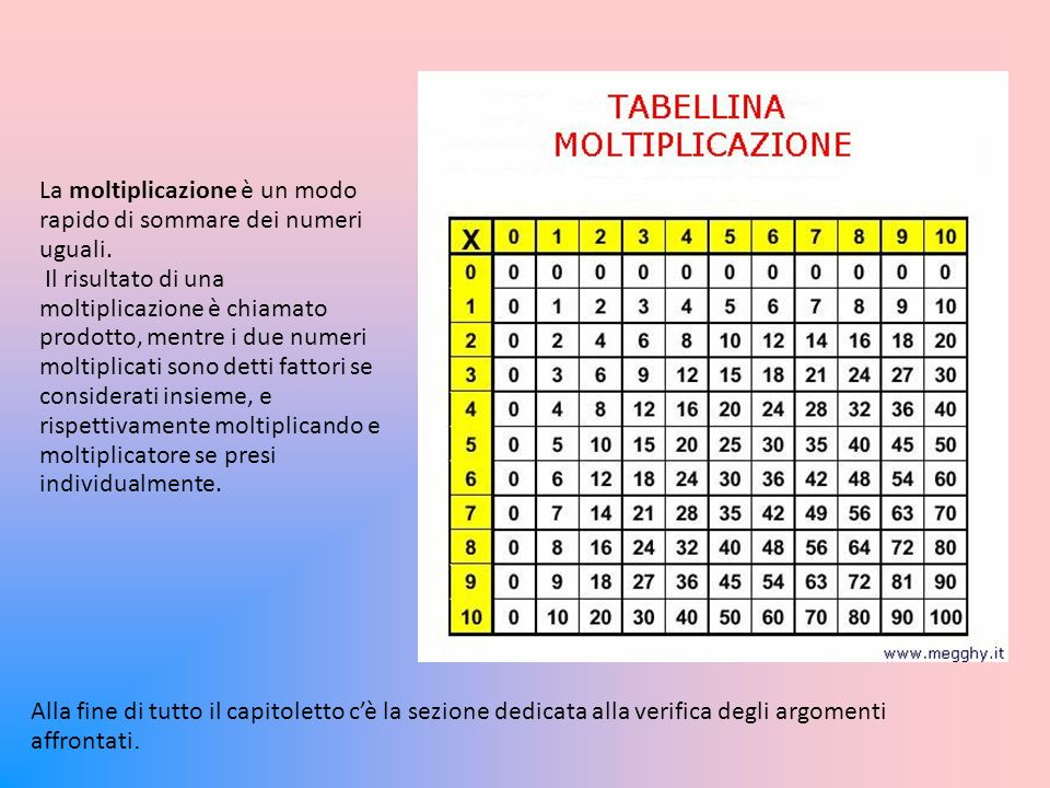 La moltiplicazione è un modo rapido di sommare dei numeri uguali.
