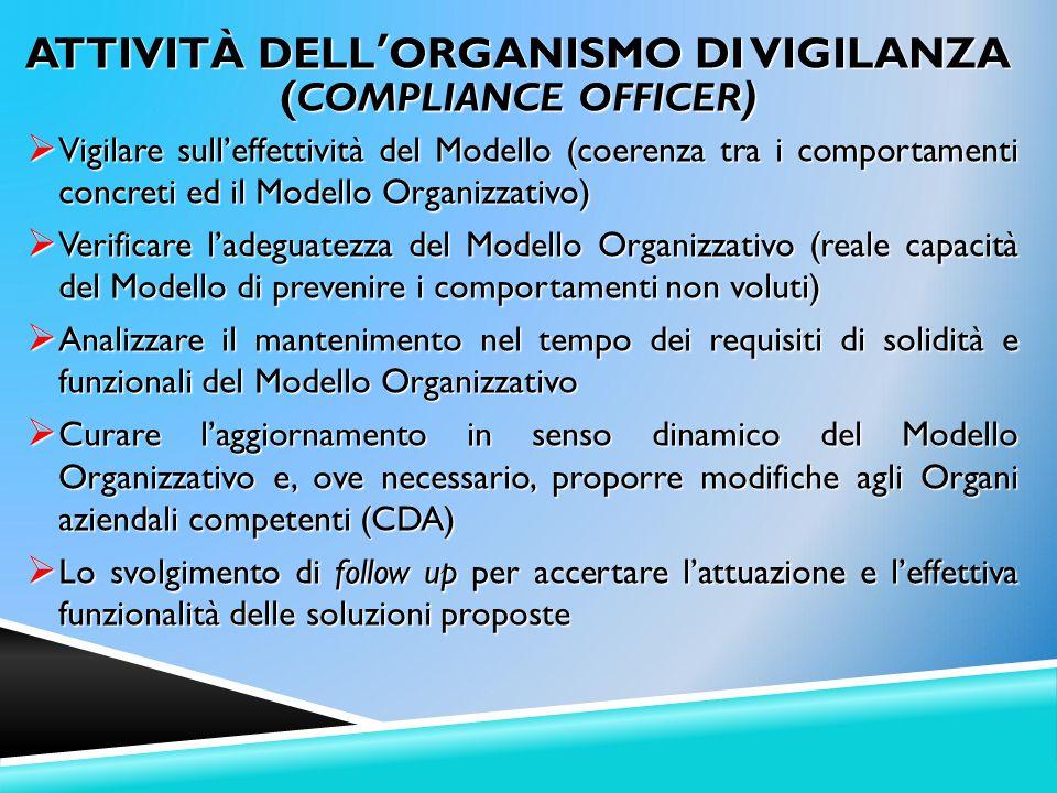 ATTIVITÀ DELL'ORGANISMO DI VIGILANZA (COMPLIANCE OFFICER)