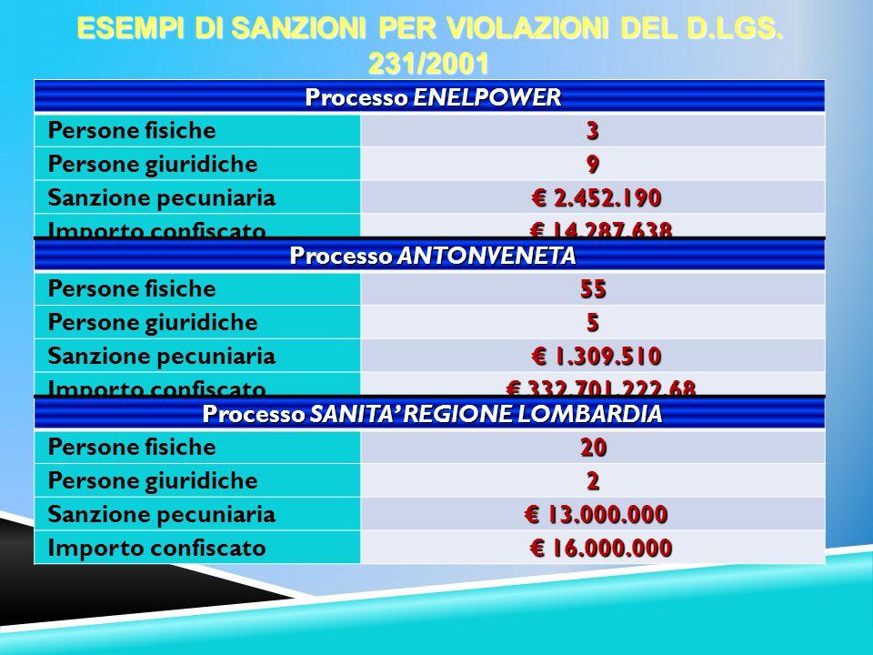 ESEMPI DI SANZIONI PER VIOLAZIONI DEL D.LGS. 231/2001