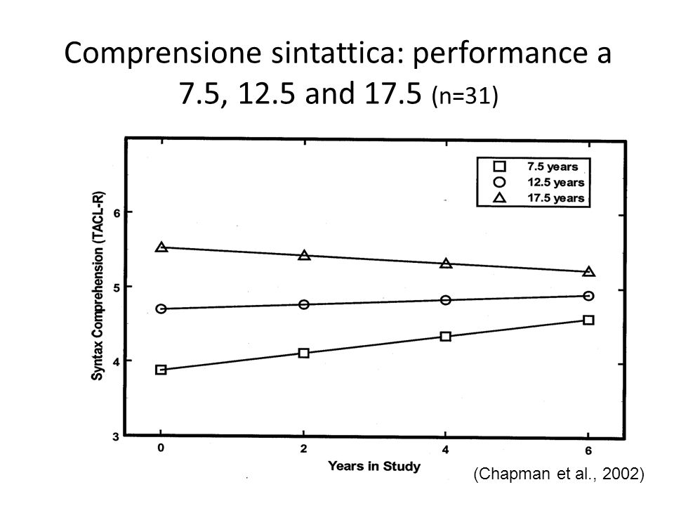 Comprensione sintattica: performance a 7.5, 12.5 and 17.5 (n=31)