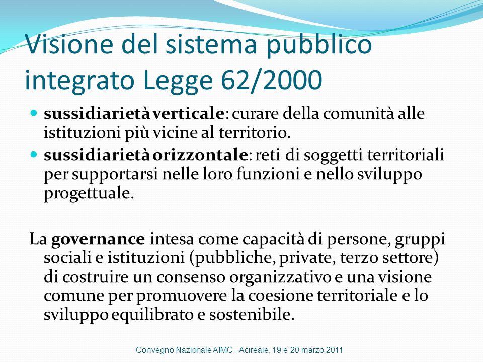 Visione del sistema pubblico integrato Legge 62/2000