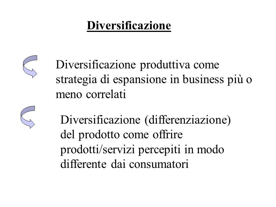 Diversificazione Diversificazione produttiva come strategia di espansione in business più o meno correlati.