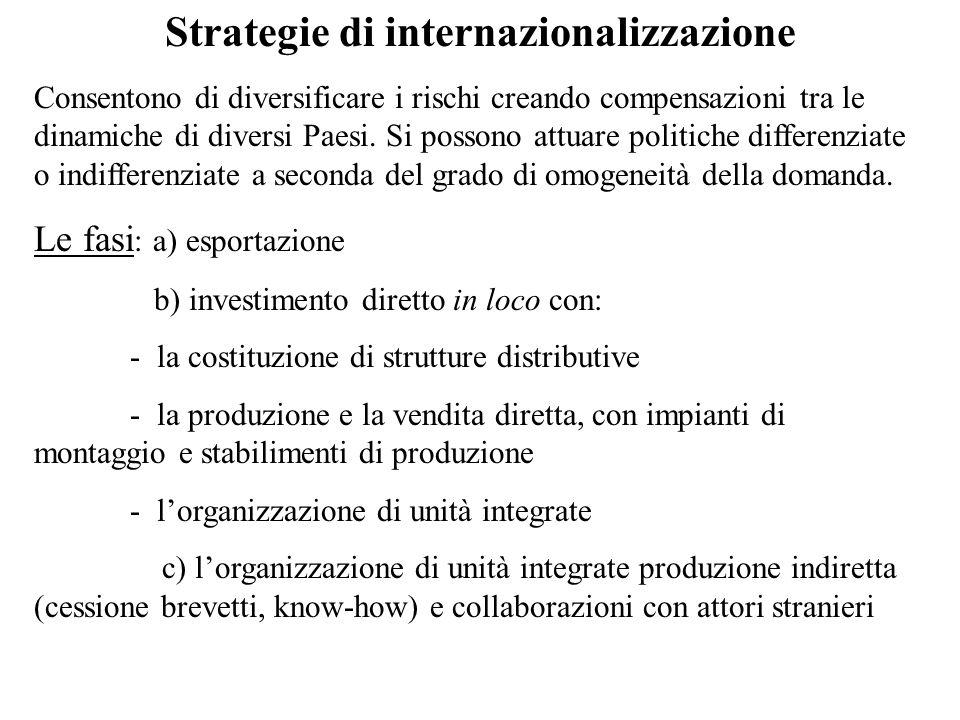Strategie di internazionalizzazione