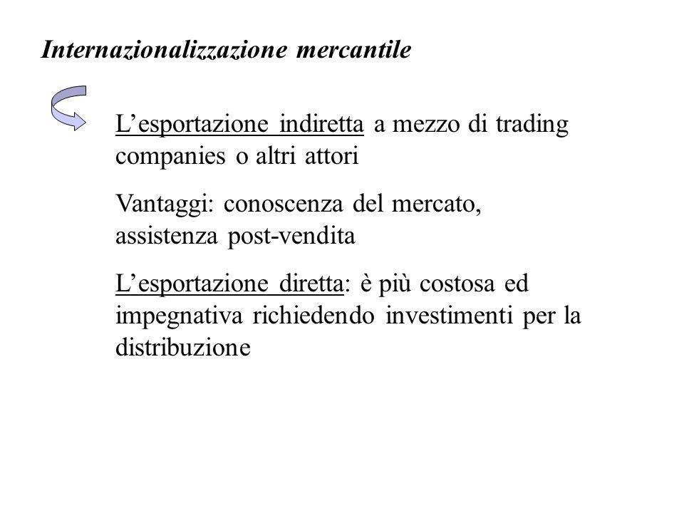Internazionalizzazione mercantile