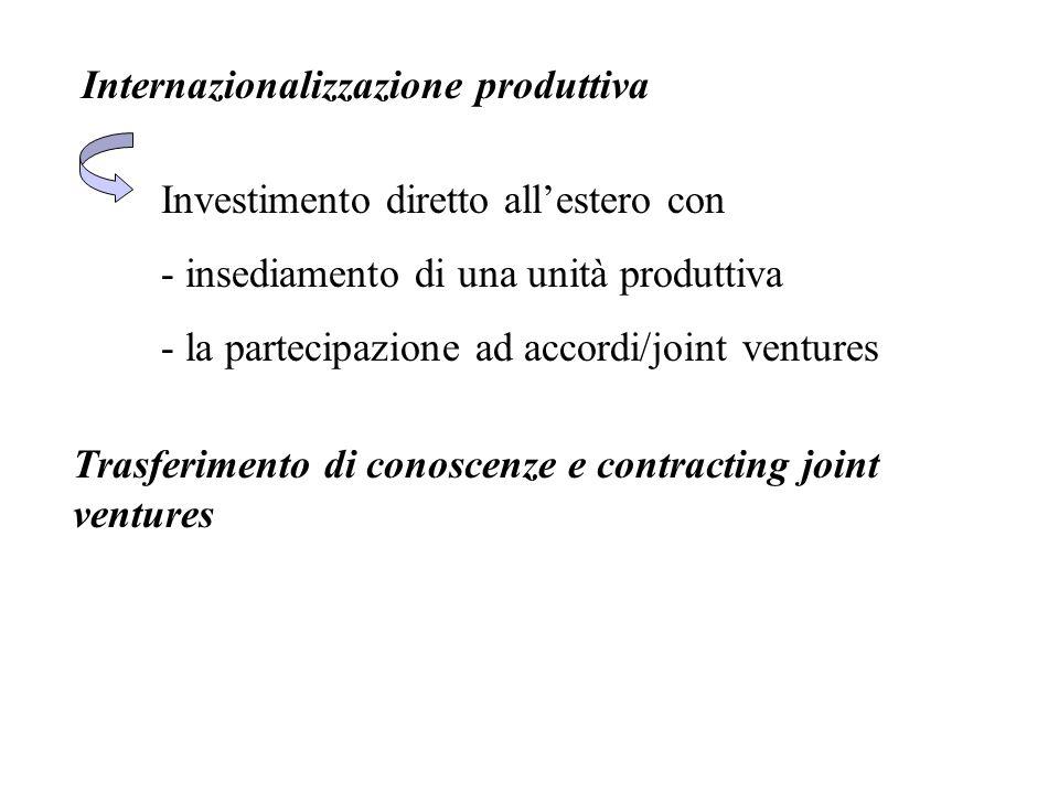 Internazionalizzazione produttiva