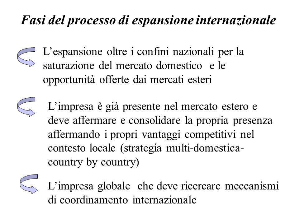 Fasi del processo di espansione internazionale