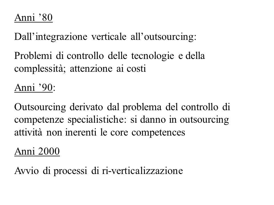 Anni '80 Dall'integrazione verticale all'outsourcing: Problemi di controllo delle tecnologie e della complessità; attenzione ai costi.