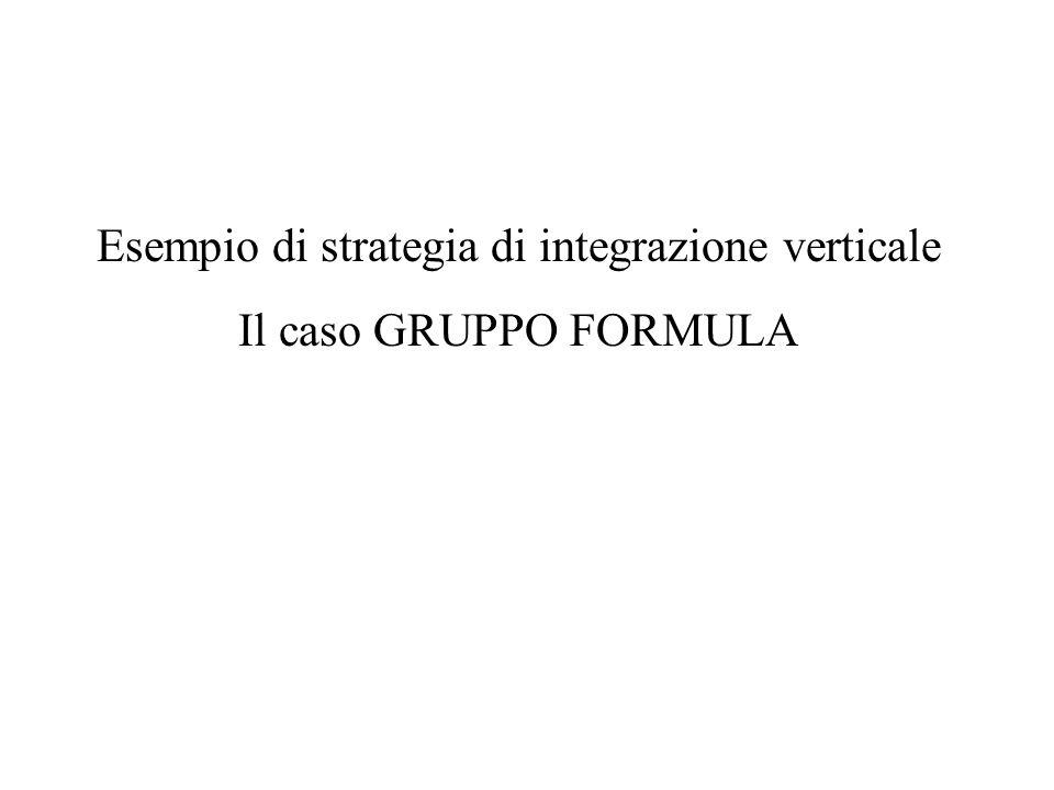 Esempio di strategia di integrazione verticale
