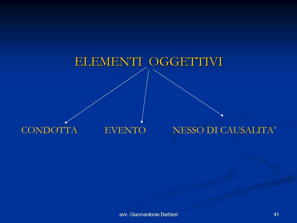ELEMENTI OGGETTIVI CONDOTTA EVENTO NESSO DI CAUSALITA'