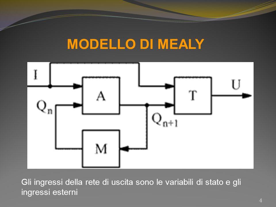 MODELLO DI MEALY Gli ingressi della rete di uscita sono le variabili di stato e gli ingressi esterni.