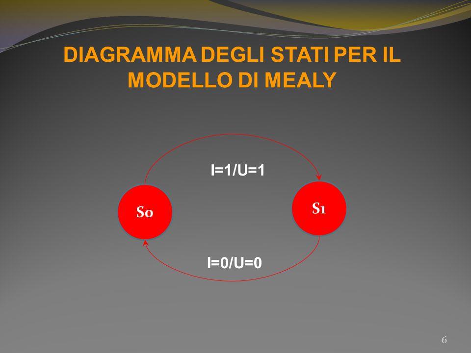 DIAGRAMMA DEGLI STATI PER IL MODELLO DI MEALY