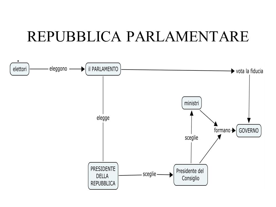 Lo stato ppt video online scaricare for Parlamento della repubblica