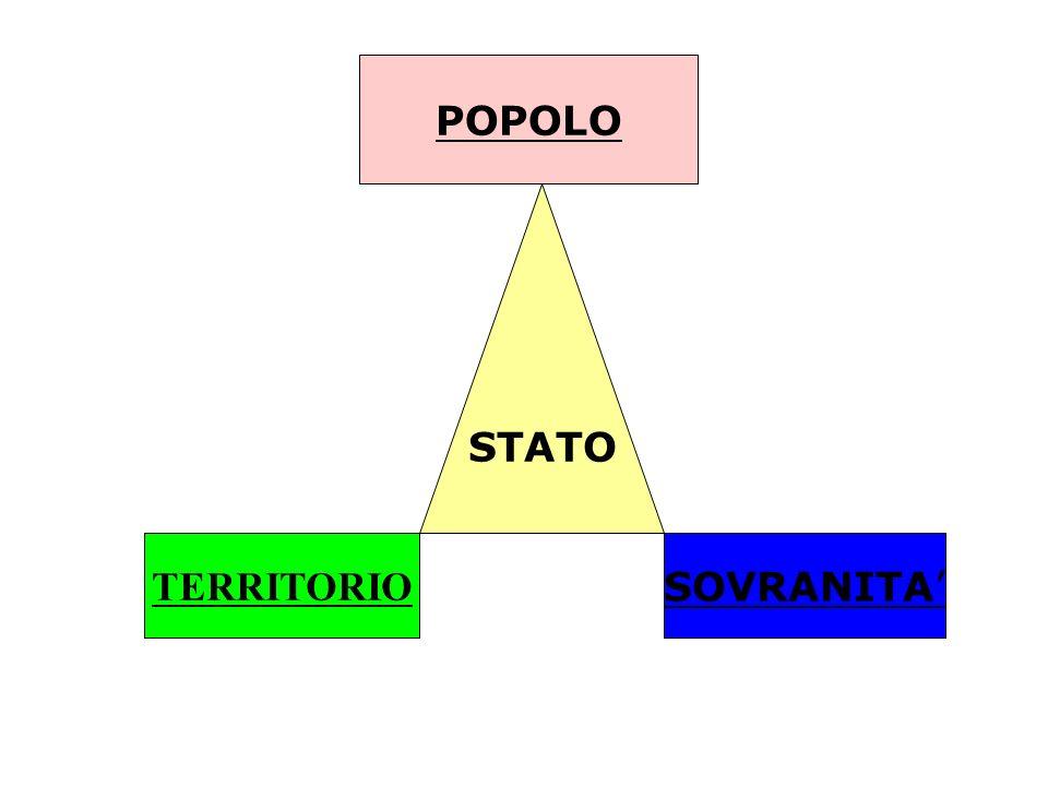 POPOLO STATO TERRITORIO SOVRANITA'