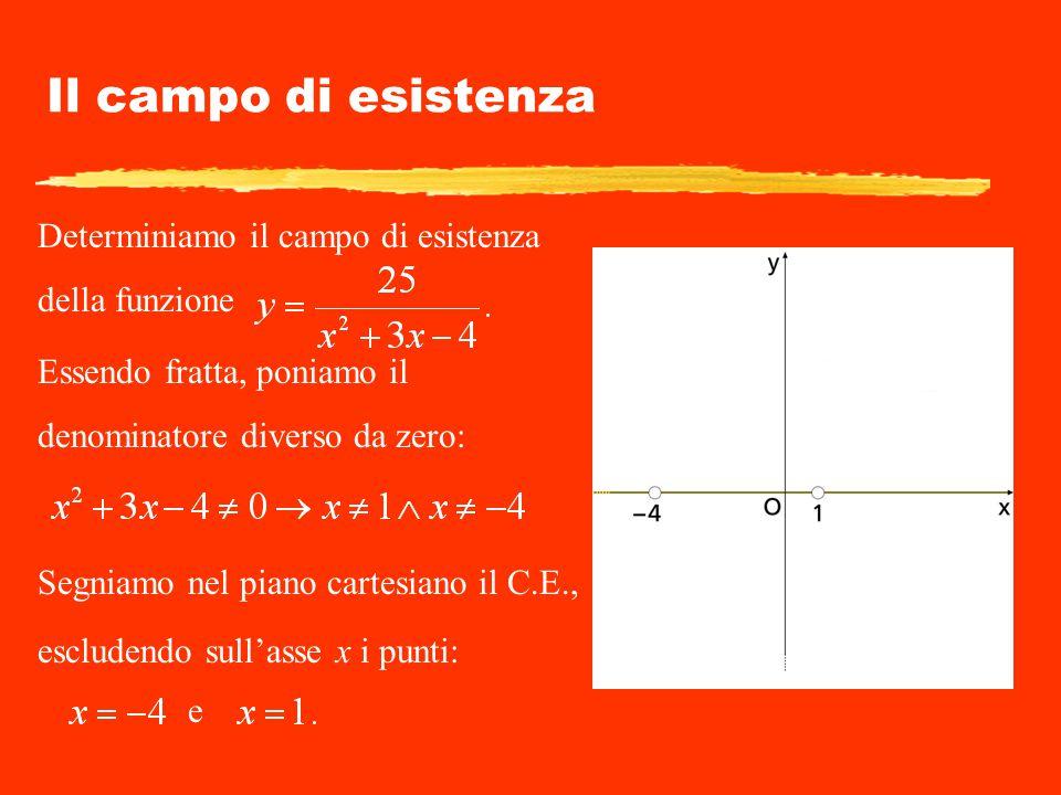 Il campo di esistenza Determiniamo il campo di esistenza della funzione. Essendo fratta, poniamo il denominatore diverso da zero: