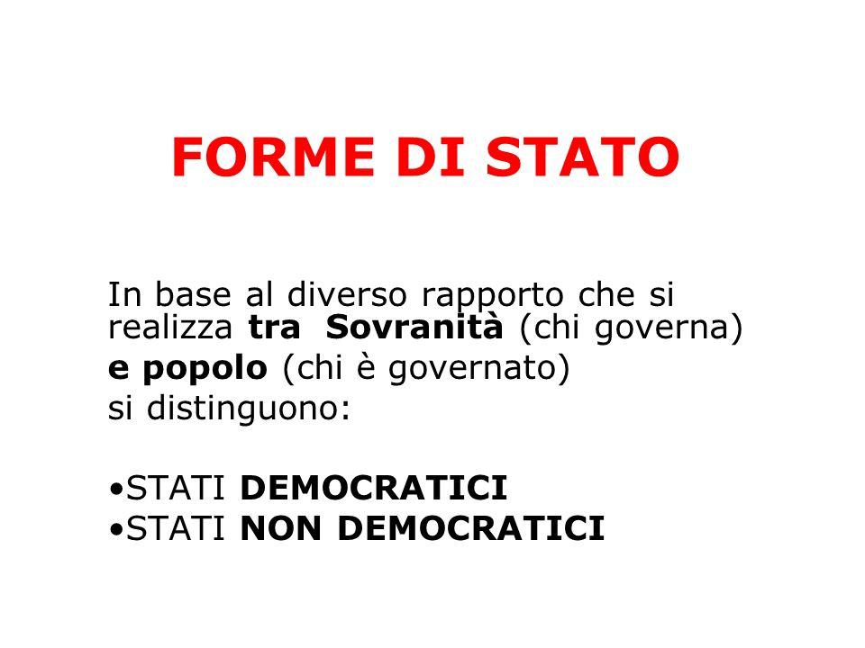 FORME DI STATO In base al diverso rapporto che si realizza tra Sovranità (chi governa) e popolo (chi è governato)