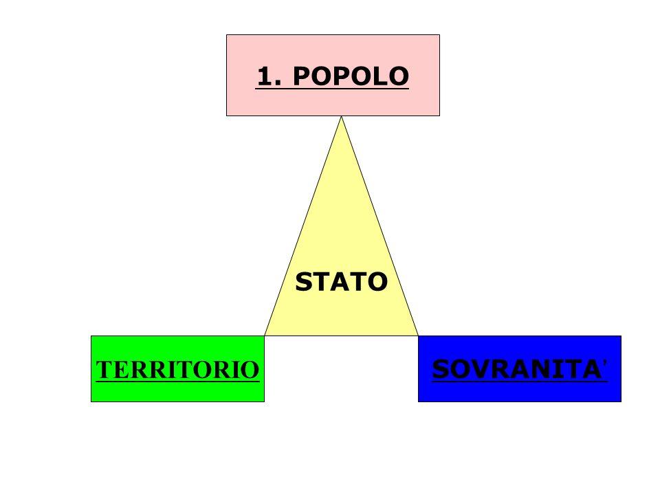 1. POPOLO STATO TERRITORIO SOVRANITA'
