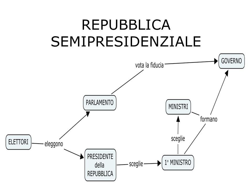 REPUBBLICA SEMIPRESIDENZIALE