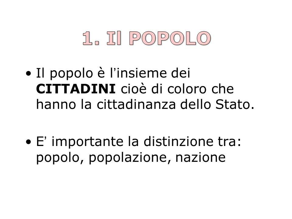 1. Il POPOLO Il popolo è l'insieme dei CITTADINI cioè di coloro che hanno la cittadinanza dello Stato.