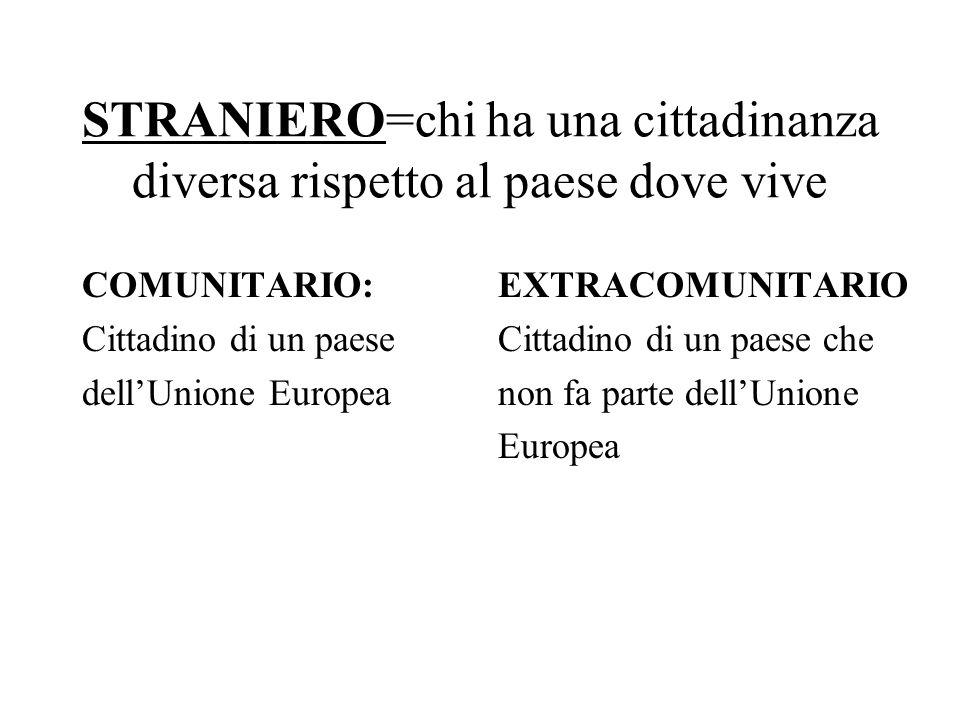 STRANIERO=chi ha una cittadinanza diversa rispetto al paese dove vive