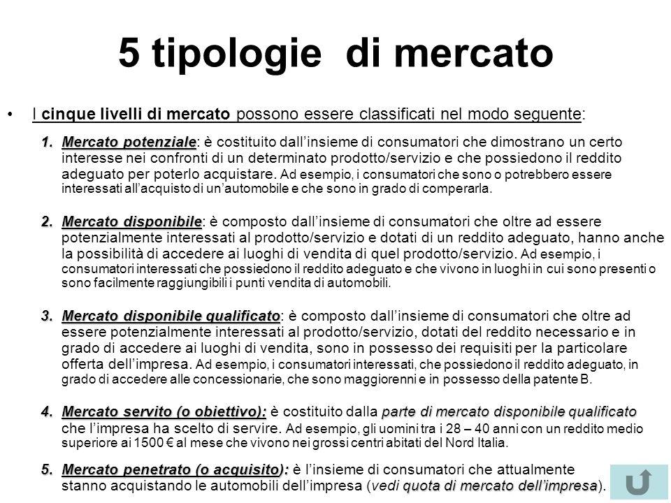 5 tipologie di mercato I cinque livelli di mercato possono essere classificati nel modo seguente: