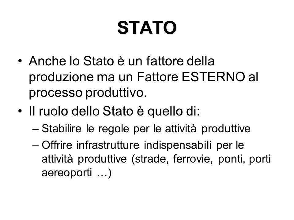 STATO Anche lo Stato è un fattore della produzione ma un Fattore ESTERNO al processo produttivo. Il ruolo dello Stato è quello di:
