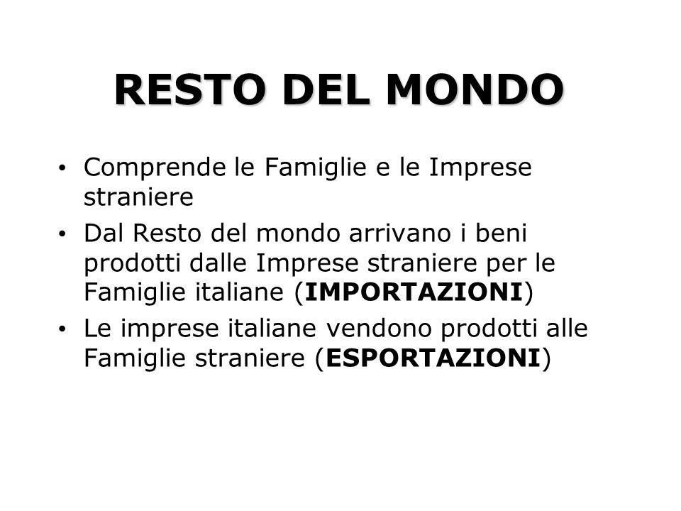 RESTO DEL MONDO Comprende le Famiglie e le Imprese straniere