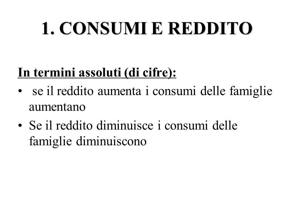 1. CONSUMI E REDDITO In termini assoluti (di cifre):