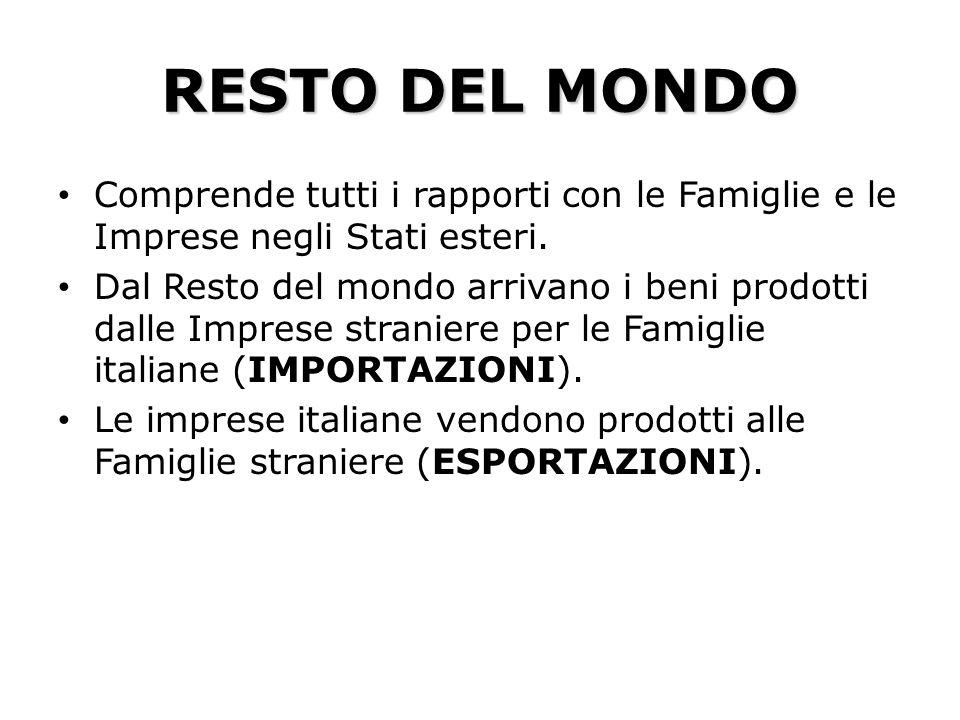 RESTO DEL MONDO Comprende tutti i rapporti con le Famiglie e le Imprese negli Stati esteri.