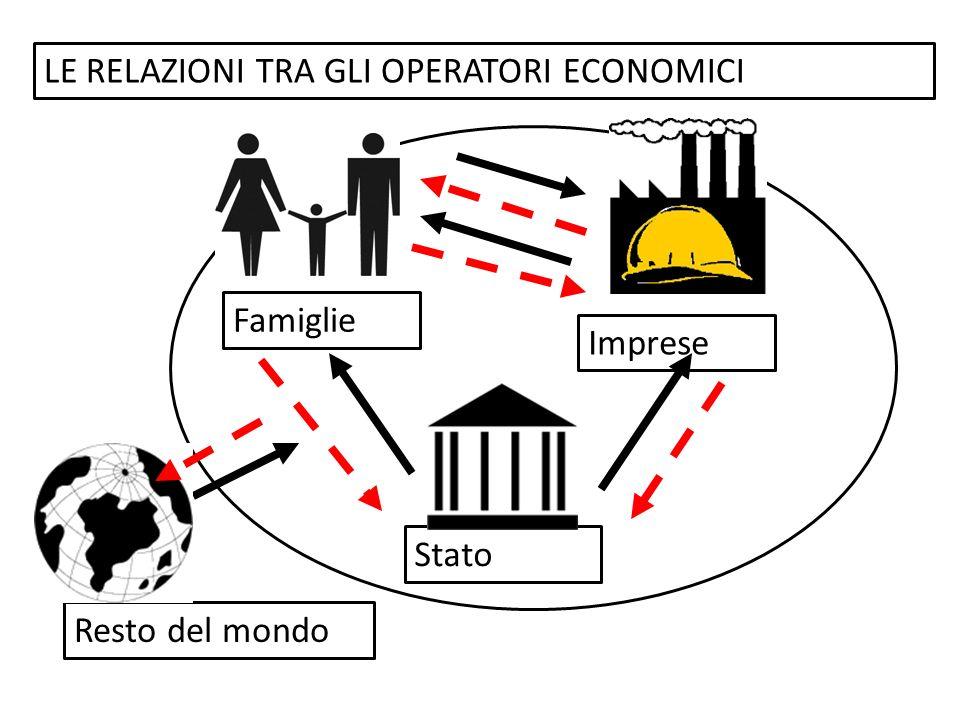 LE RELAZIONI TRA GLI OPERATORI ECONOMICI