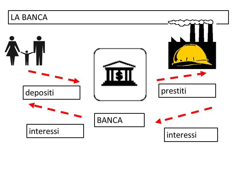 LA BANCA prestiti depositi BANCA interessi interessi
