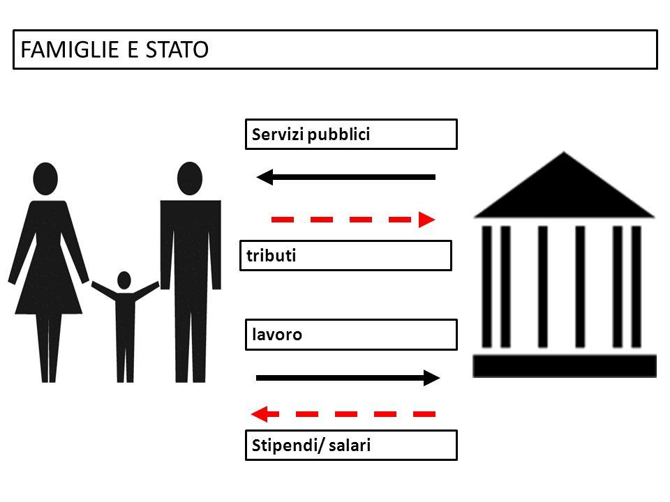 FAMIGLIE E STATO Servizi pubblici tributi lavoro Stipendi/ salari