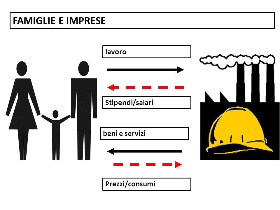 FAMIGLIE E IMPRESE lavoro Stipendi/salari beni e servizi