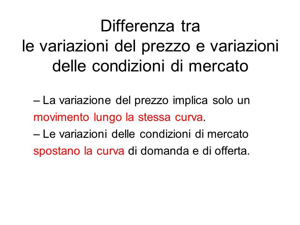 Differenza tra le variazioni del prezzo e variazioni delle condizioni di mercato