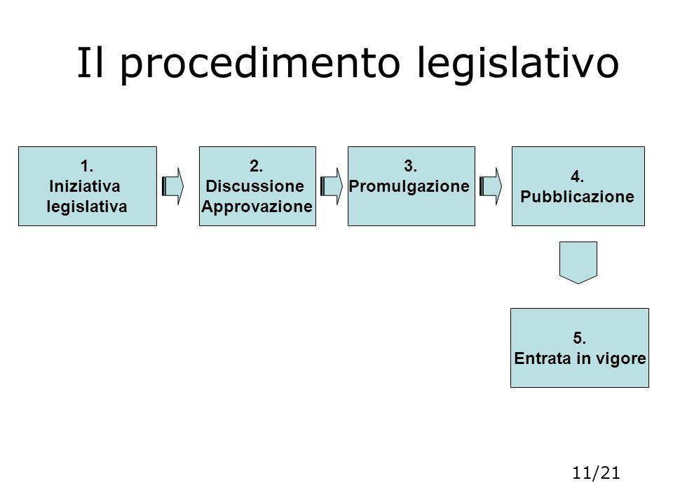 Il procedimento legislativo