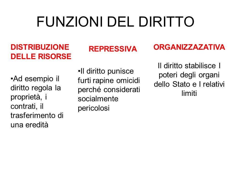 FUNZIONI DEL DIRITTO DISTRIBUZIONE DELLE RISORSE