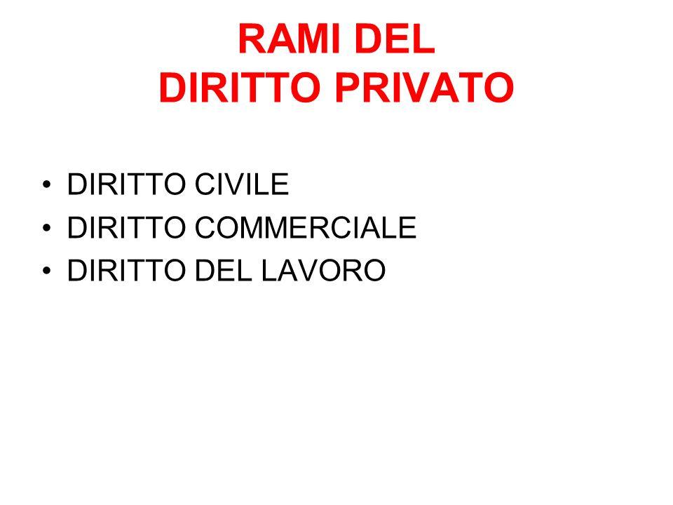 RAMI DEL DIRITTO PRIVATO