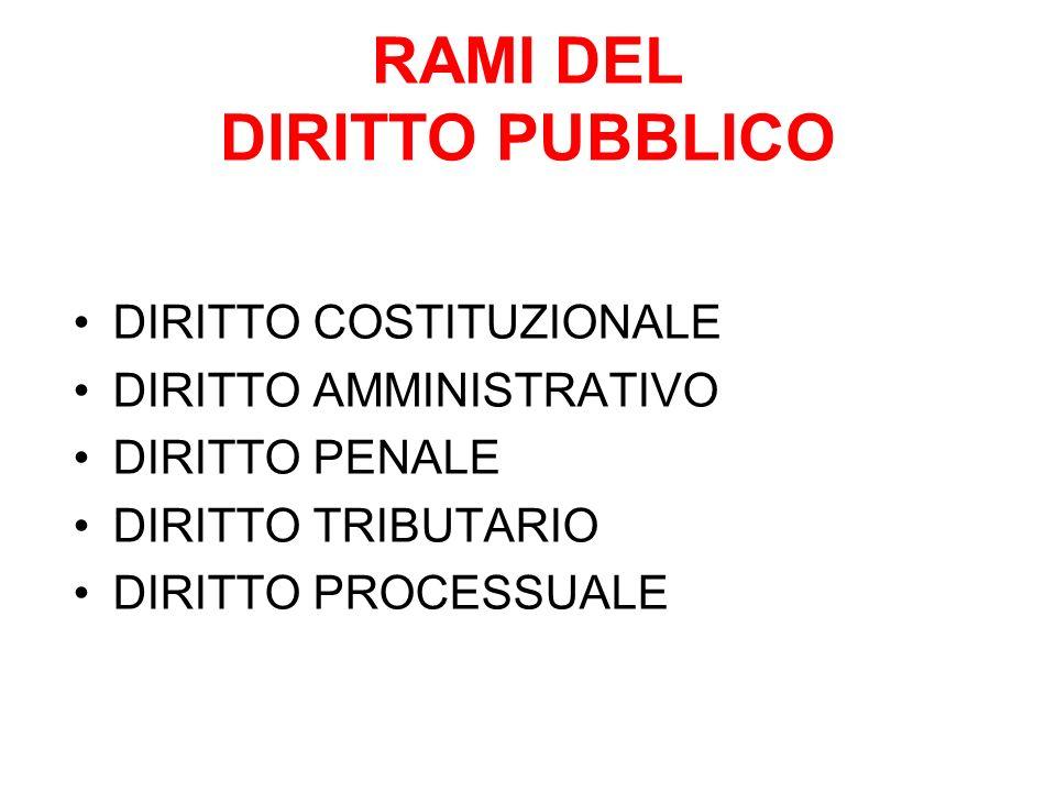 RAMI DEL DIRITTO PUBBLICO