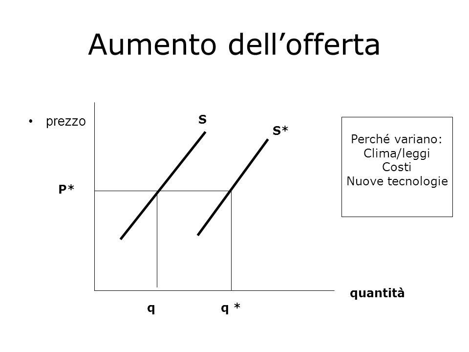 Aumento dell'offerta prezzo S Perché variano: Clima/leggi Costi