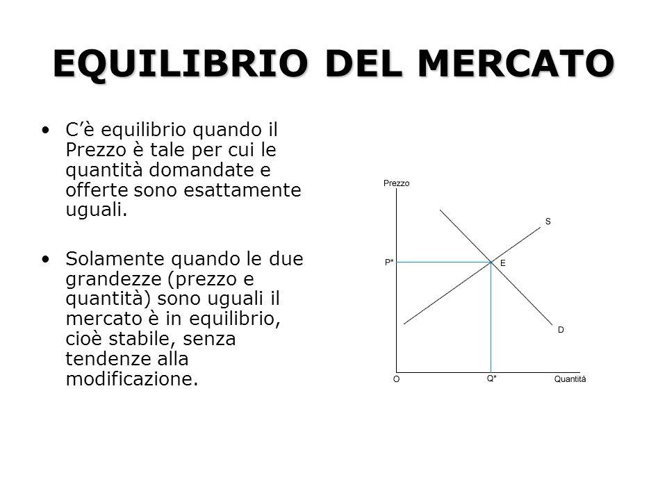 EQUILIBRIO DEL MERCATO
