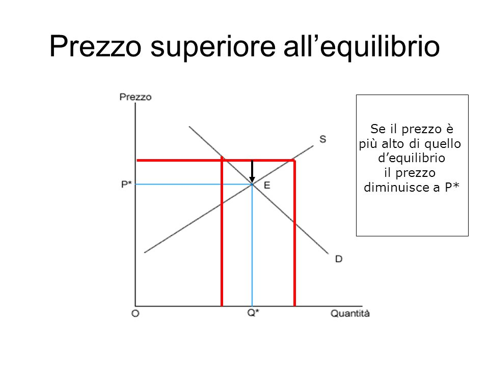 Prezzo superiore all'equilibrio