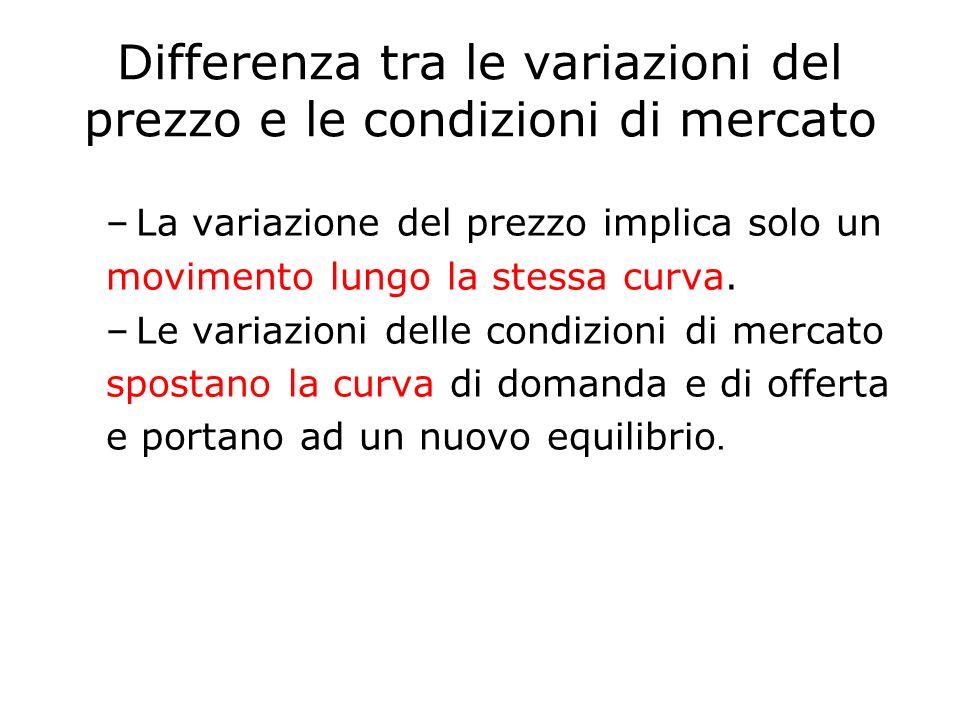 Differenza tra le variazioni del prezzo e le condizioni di mercato