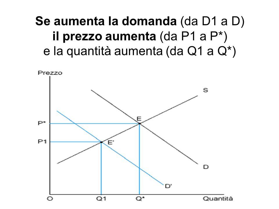 Se aumenta la domanda (da D1 a D) il prezzo aumenta (da P1 a P