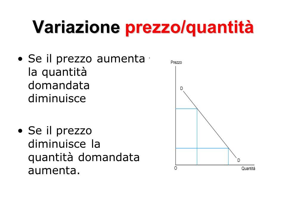 Variazione prezzo/quantità
