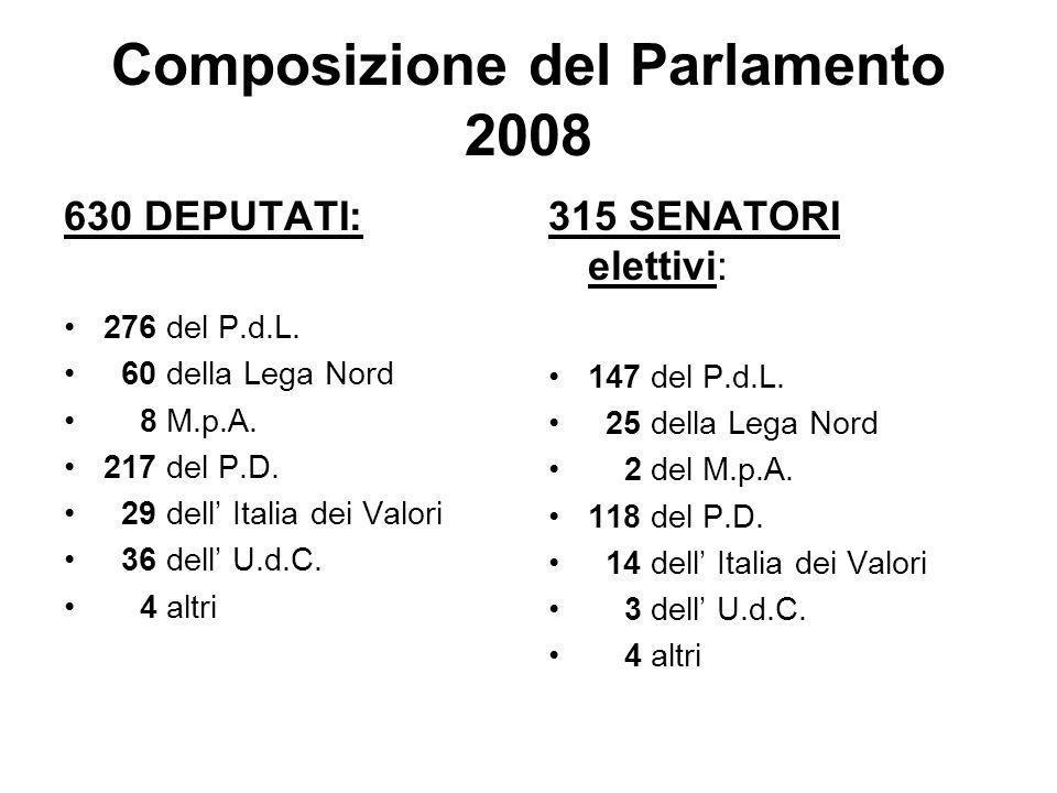 Composizione del Parlamento 2008