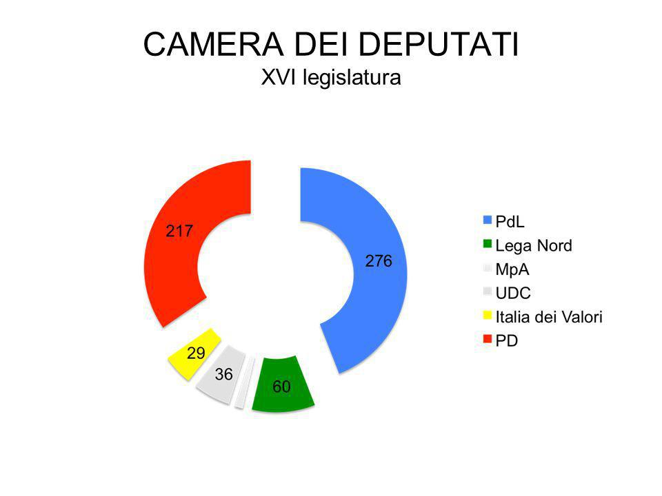 Parlamento parlamento ppt scaricare for Composizione camera dei deputati