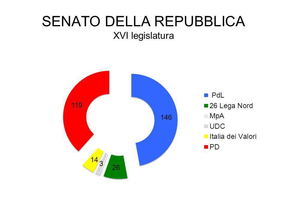 SENATO DELLA REPUBBLICA XVI legislatura