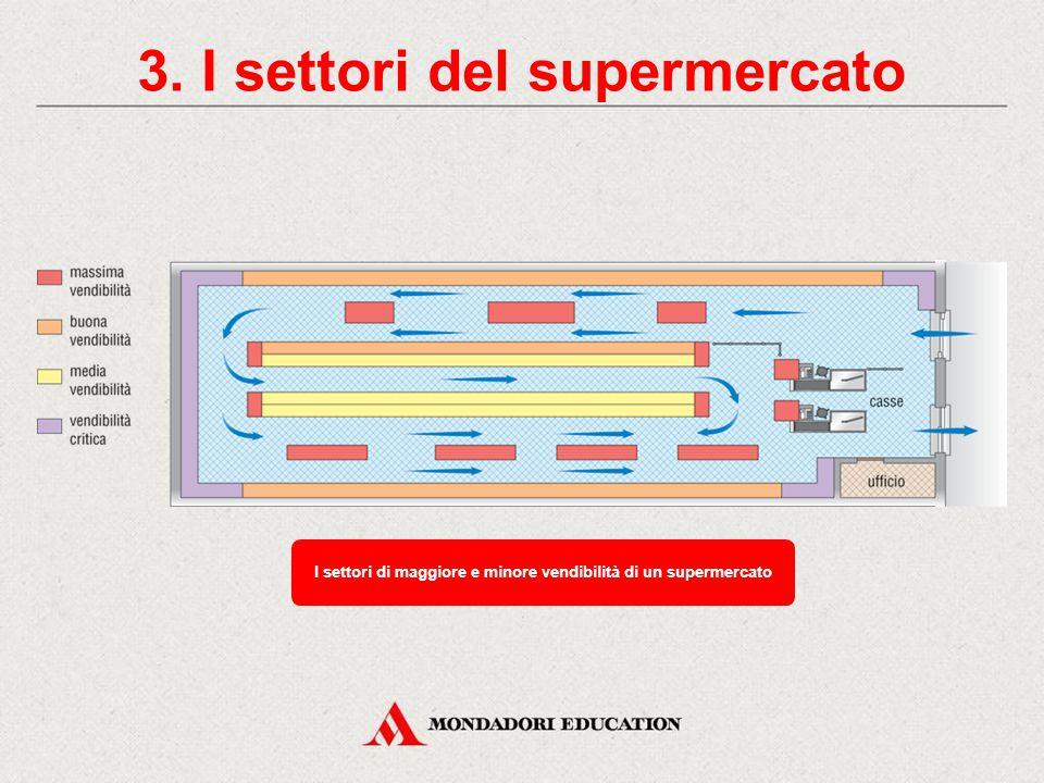 3. I settori del supermercato