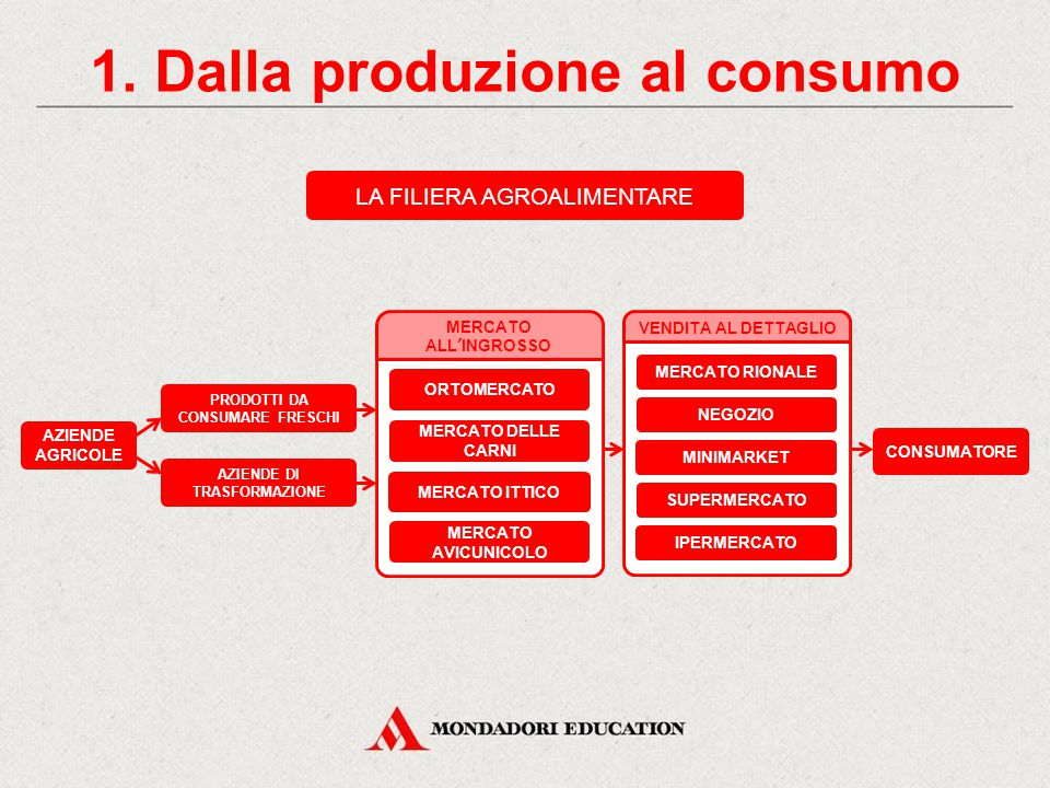 1. Dalla produzione al consumo